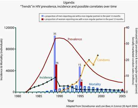 Figure 2: Trends in HIV prevalence, incidence and possible correlates over time (source: EAC, 2009).