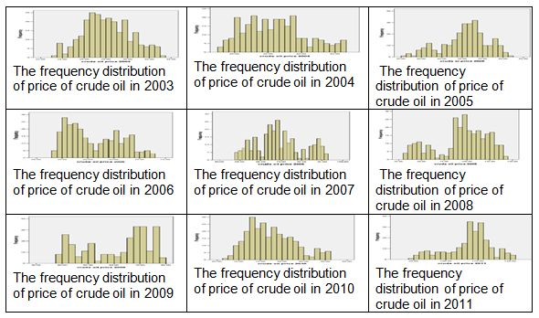 Figure 1: Frequency distributions of the daily price of crude oil by annual discretization.