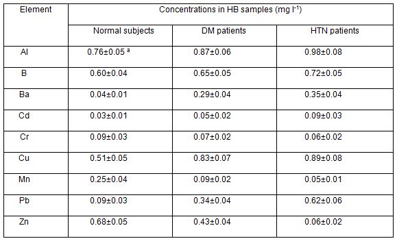 Table 4: Selected TEs concentrations in HB samples of normal subjects, DM and HTN patients