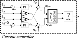 Fig.5: Active damping using a filter on the voltage reference for the modulator