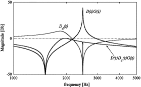 Fig. 6: Active damping action and the resulting transfer function of the stable system